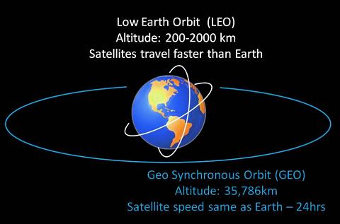 آیا می دانید تلفن ماهواره ای چیست؟